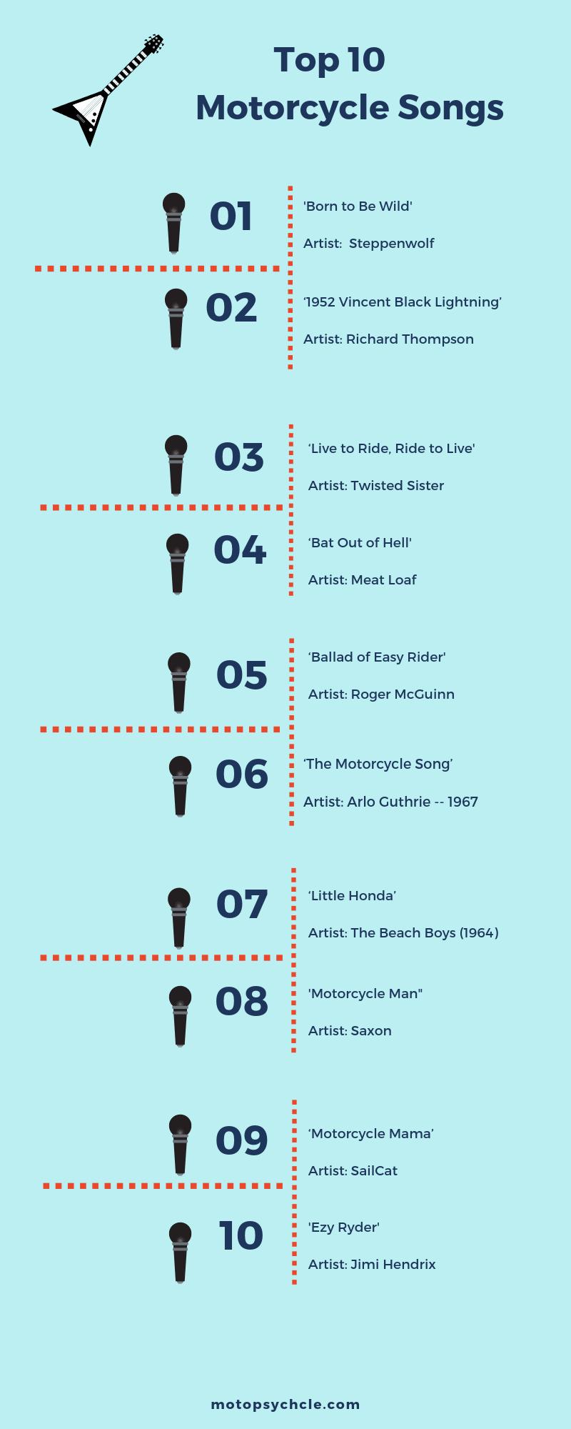 Top 10 Motorcycle Songs